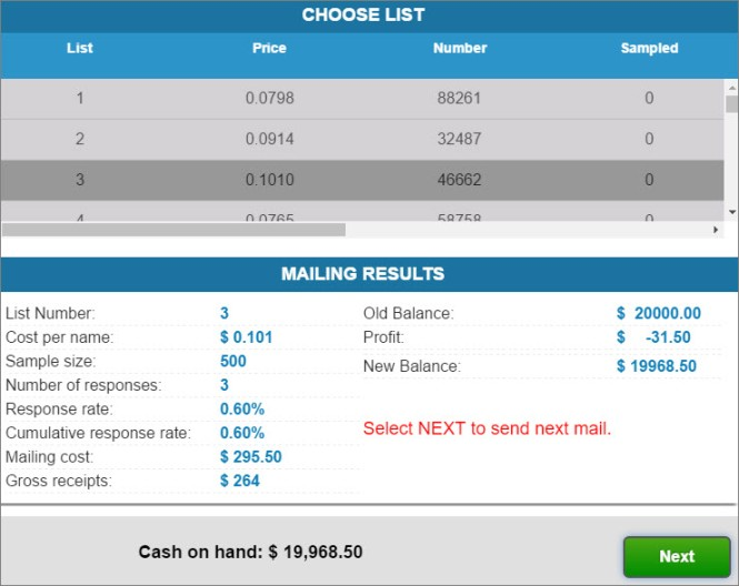A row of lists 1-3 shows each list's price, number, and how many sampled. Below that, the mailing results are displayed, including the list number, cost per name, sample size, number of responses and their data, the mailing costs, the old balance, profit, and new balance. The cash on hand is displayed below, which is $19,968.50.