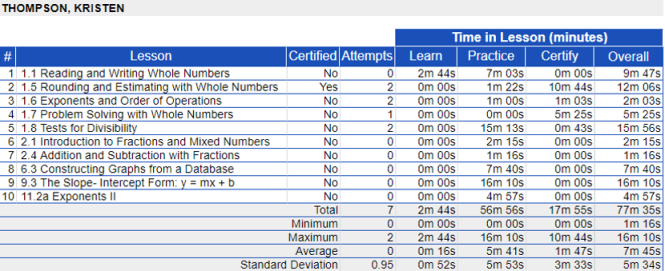 A spreadsheet of lesson activities for a student is shown, including the lesson number and title; if the student Certified in that lesson; and how much time the student spent in the courseware, including the Learn, Practice, Certify, and overall data.