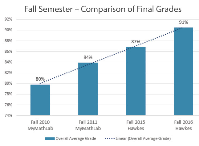 A bar graph shows the fall semester's comparison of final grades. Using MML in fall 2010 and fall 2011, final grades were 80% and 84%, respectively. Using Hawkes in fall 2015 and 2016, final grades were 87% and 91%, respectively.
