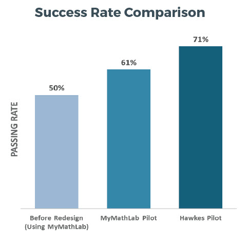 Bar graph comparing success rates among MyMathLab before the redesign (at 50%), MyMathLab pilot (at 61%), and the Hawkes pilot (at 71%).