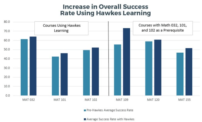 Bar graph showing an increase in overall success rates using Hawkes Learning in MAT 032, MAT 101, MAT 102, MAT 109, MAT 120, and MAT 155.