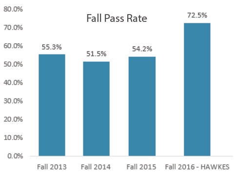 Bar graph depicting fall pass rate. In fall 2013, 55.3% of students passed. In 2014, 51.5% passed. In fall 2015, 54.2% passed. In fall 2016 while using Hawkes, 72.5% passed.