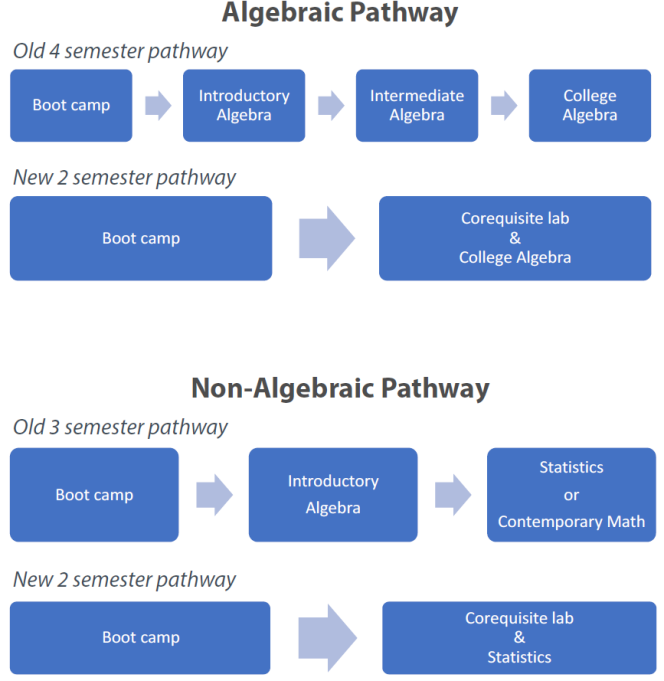 Graphic depicting an algebraic pathway, which changed from a 4-semester pathway to a 2-semester pathway, and a non-algebraic pathway, which changed from a 3-semester pathway to a 2-semester pathway.