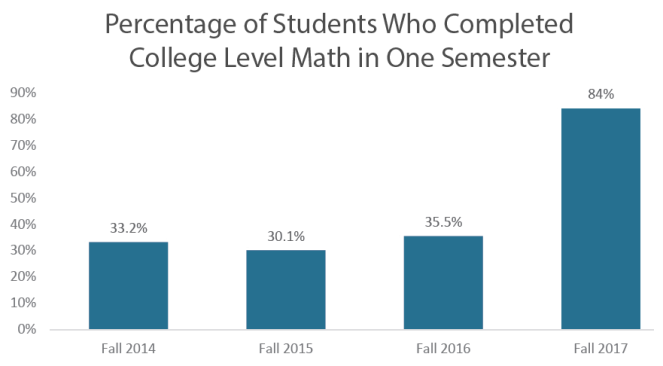 Bar graph showing percentage of students who completed college-level math in one semester. Fall 2014 was 33.2%, fall 2015 was 30.1%, fall 2016 was 35.5%, and fall 2017 was 84%.