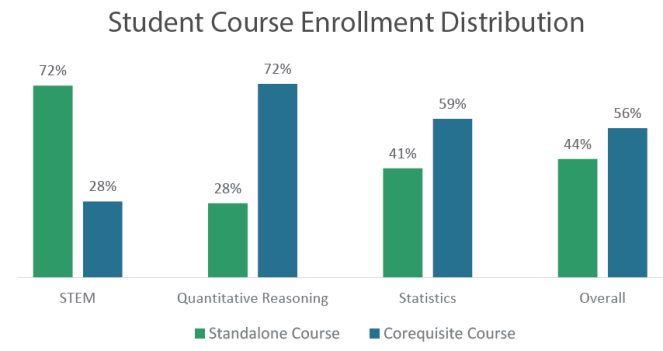 Bar graph showing student course enrollment distribution for standalone courses vs. corequisite courses in STEM, quantitative reasoning, statistics, and overall.