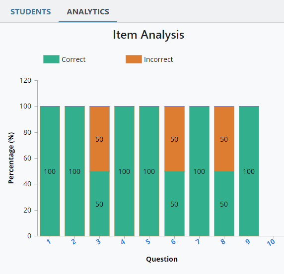 Under the Analytics tab, a bar graph showing the percentage of correctly and incorrectly answered questions.