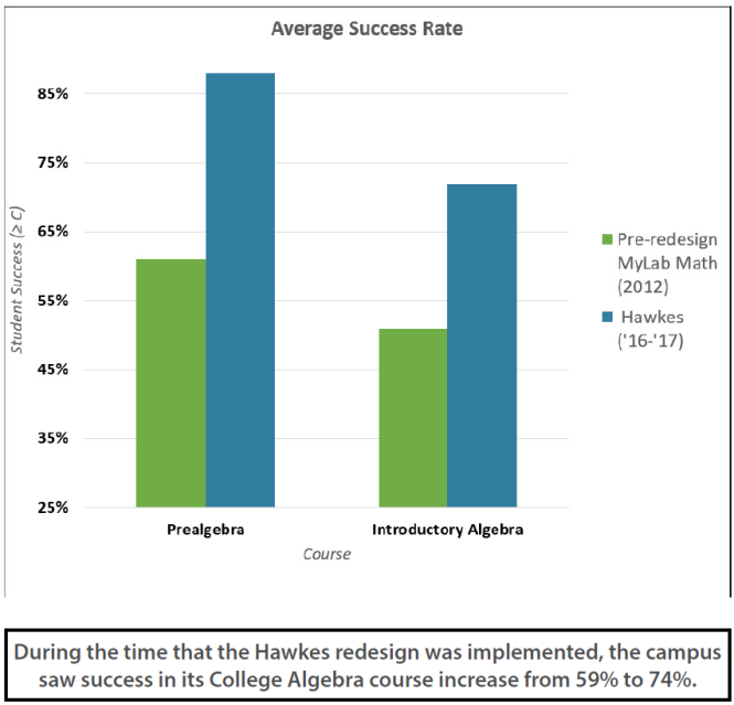 Bar graph titled Average Success Rate. Prealgebra and Introductory Algebra courses are shown, with Hawkes success rates higher than MyLab Math. During the time that the Hawkes redesign was implemented the campus saw success in its College Algebra course increase from 59% to 74%.