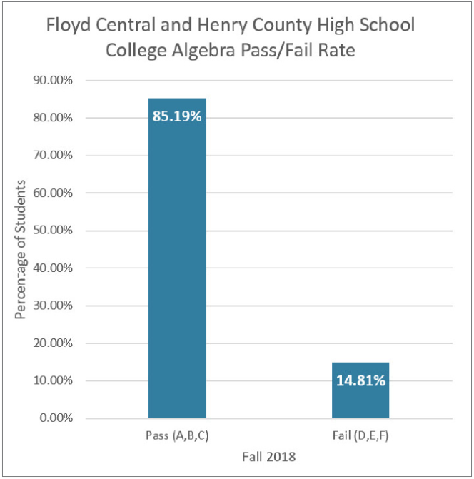 Bar graph for Floyd Central and Henry County High School College Algebra Pass/Fail Rate