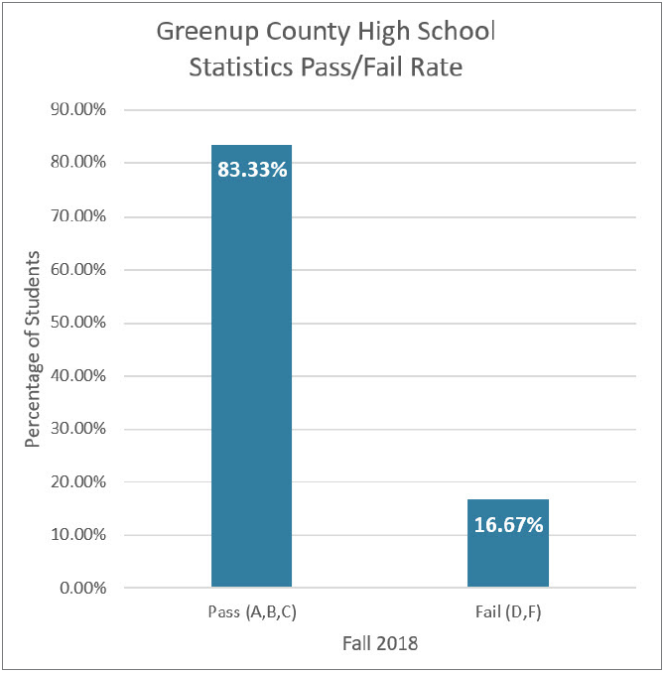 Bar graph for Greenup County High School Statistics Pass/Fail Rate
