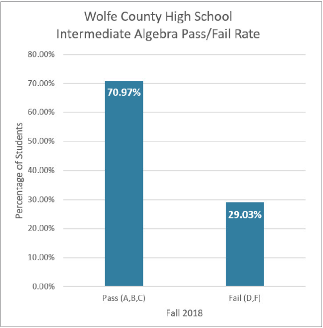 Bar Graph for Wolfe County High School Intermediate Algebra Pass/Fail Rate