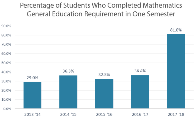 Bar graph titled Percentage of Students Who Completed Mathematics General Education Requirement in One Semester. The percent jumped from 29% in the 2013-2014 academic year to 81% in the 2017-2018 academic year.