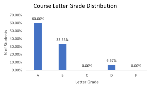 Bar graph of Course Letter Grade Distribution. 60% of students received an A; 33.33% received a B; 0% a C; 6.67% a D; and 0% an F.