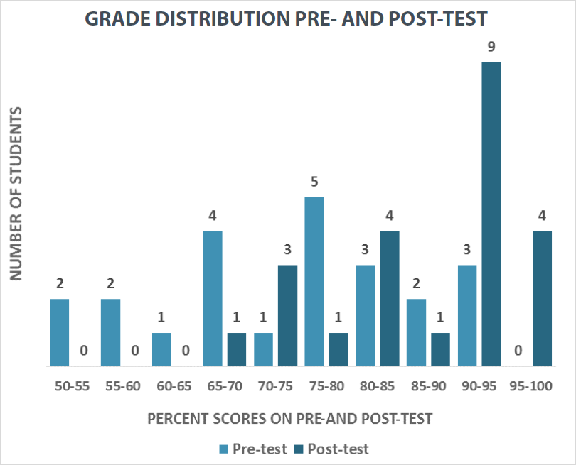 Grade distribution pre- and post-test bar graph shows more success on the post-test.