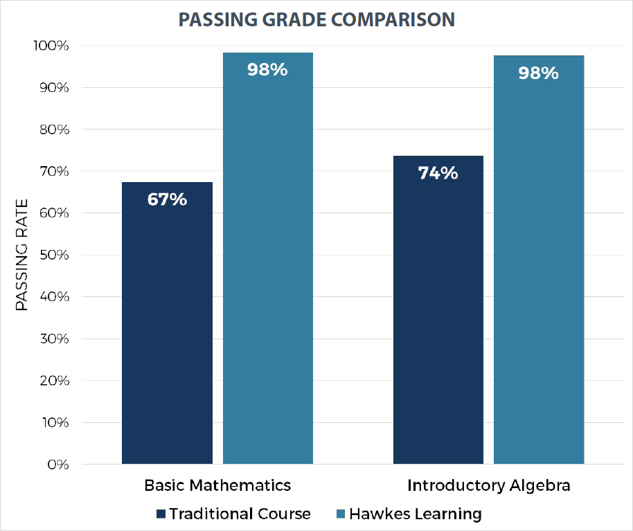 Passing grade comparison bar graph shows more students passed using Hawkes Learning in an emporium than those in a traditional course.