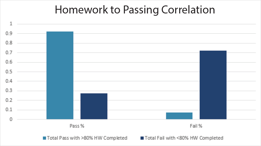 Homework to Passing Correlation bar graph shows that more students passed the class when they completed more than 80% of the homework.